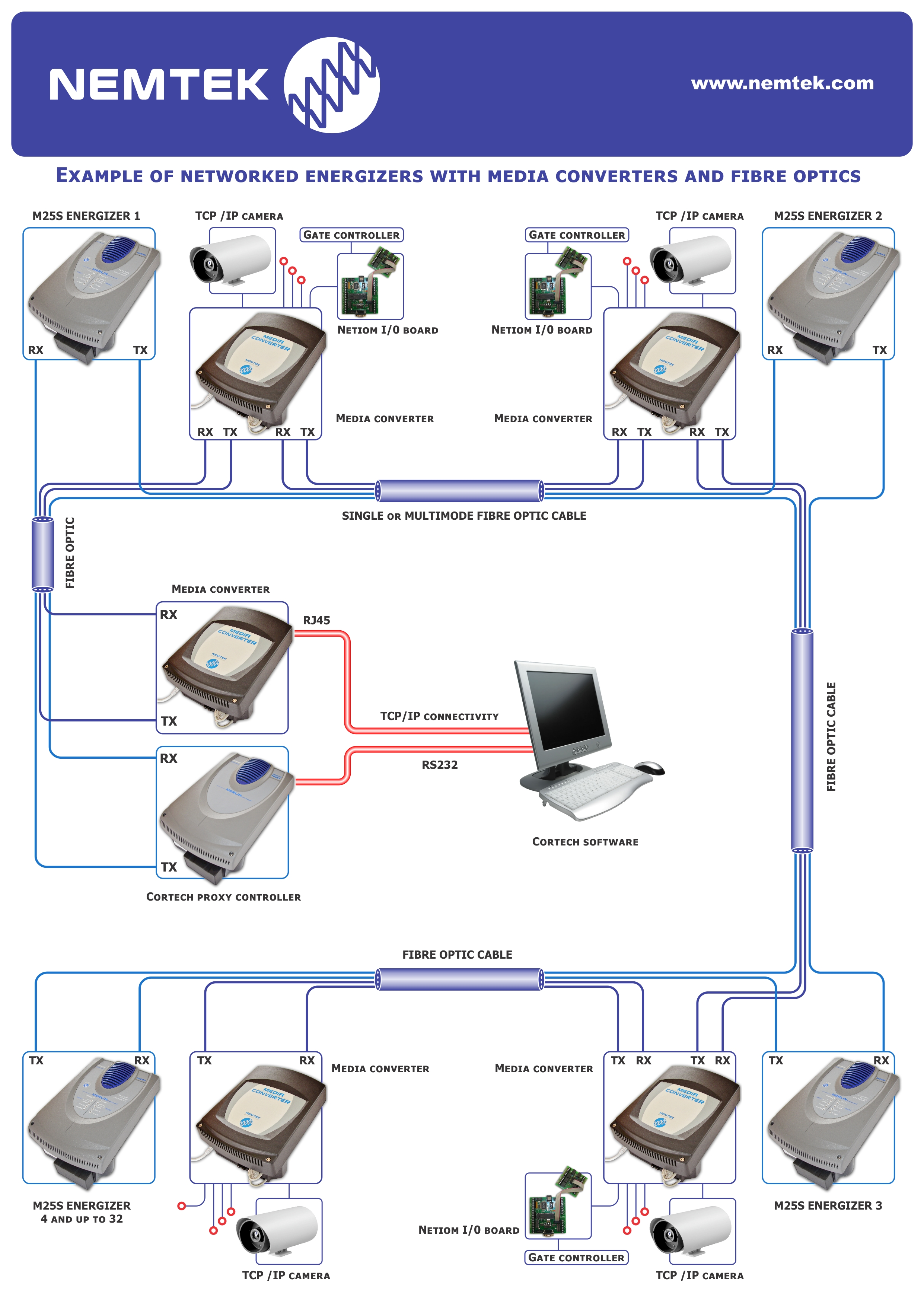 Nemtek Instruction Manual